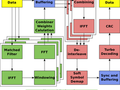 Flowchart of the LTE baseband processing.