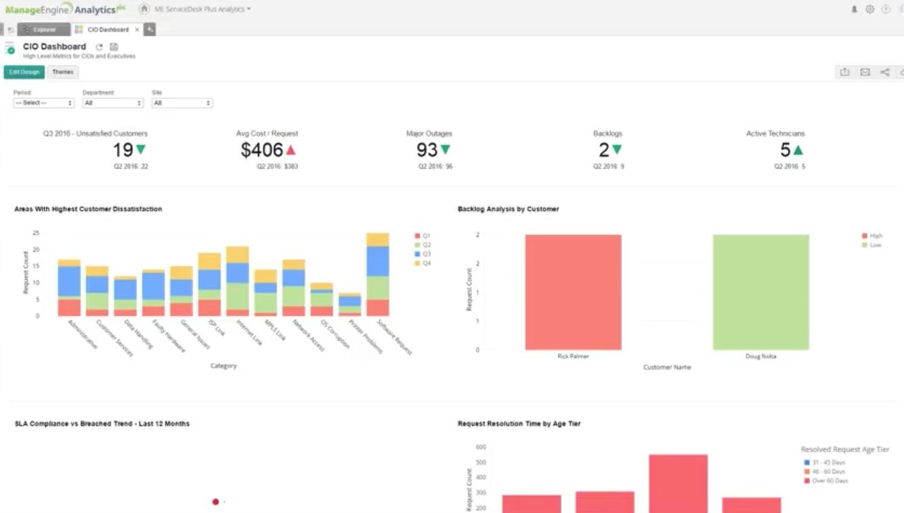 ManageEngine Analytics Plus vs  Periscope Data Comparison