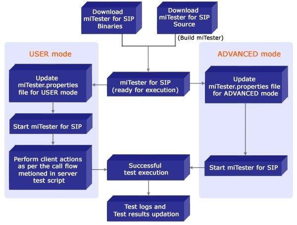 miTester for SIP download | SourceForge net