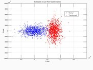 Plot 2 - Scatterplot