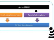 MMUAVC Android App's Architecture