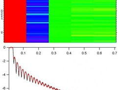 Genetic Optimisation of reflectometry data