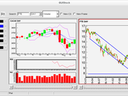 multiple stocks with technical indicators and support/tendance lines