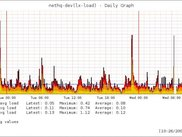 linux load - daily graph