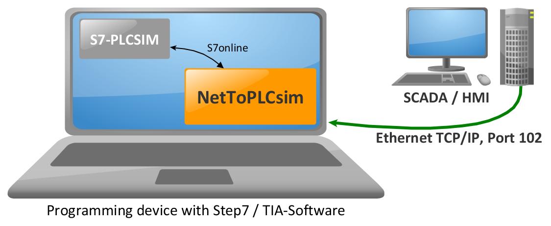 NetToPLCSim download | SourceForge net