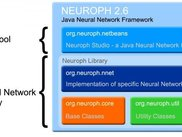 Neuroph Framework Diagram