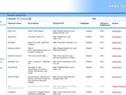 Newsmanager backend channel list view