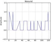 Plotting a Buffer with values that spell Nsound.