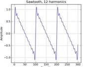 A sawtooth with 12 harmonics