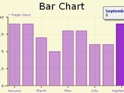 Open Flash Chart showing a Bar Chart