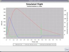 A plot of altitude, velocity and acceleration of a flight