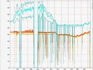 Cold-room monitoring for the past year. Gap is server repair