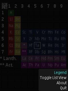 Periodic table download sourceforge menu table detail view urtaz Image collections