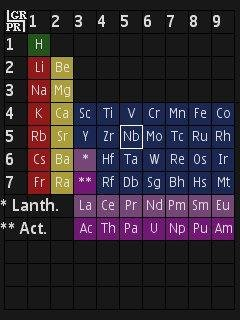 Periodic table download sourceforge table view urtaz Gallery