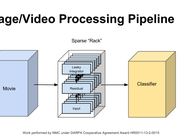 Schematic of the image to classifier pipeline
