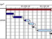 Gantt chart for example project (from task tree).