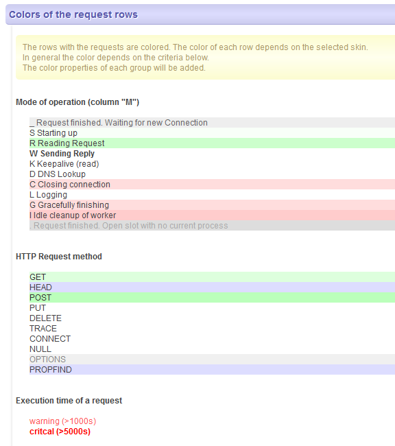 Pimped Apache Server Status download | SourceForge net