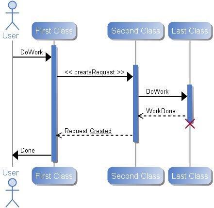 Plantuml download sourceforge sequence diagram ccuart Images