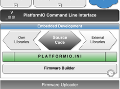PlatformIO Embedded Development Architecture