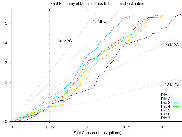 Evaluate the fuel economy of your routes, trips using Perl OBD-II Logger and the (open source) plotting tool gnuplot.