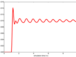RMS simulation results: Terminal voltage response after an externally invoked step in the voltage reference of the associated simple excitation system.