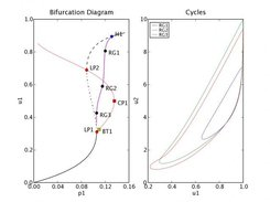 PyCont: Bifurcation diagram w/ cycles in A->B reaction model