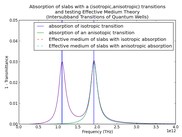 Comparison of Isotropic and Anisotropic Absorbing Slabs (for a very strong transition)