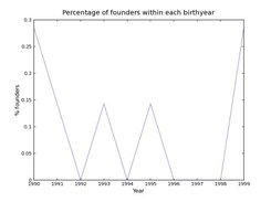 Founders by year in a sample pedigree (matplotlib).