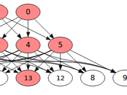 Stale nodes colored red in dependency graphs.