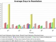 Example: Average days to Resolution