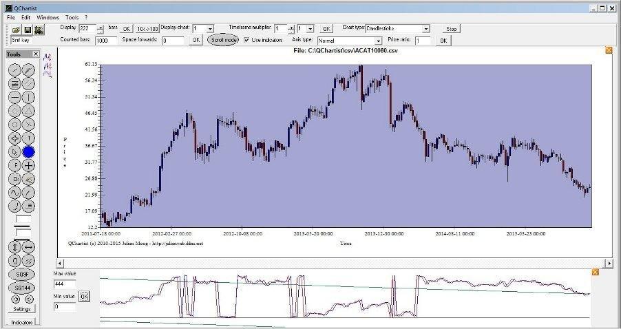 Astro Indicator Mt4