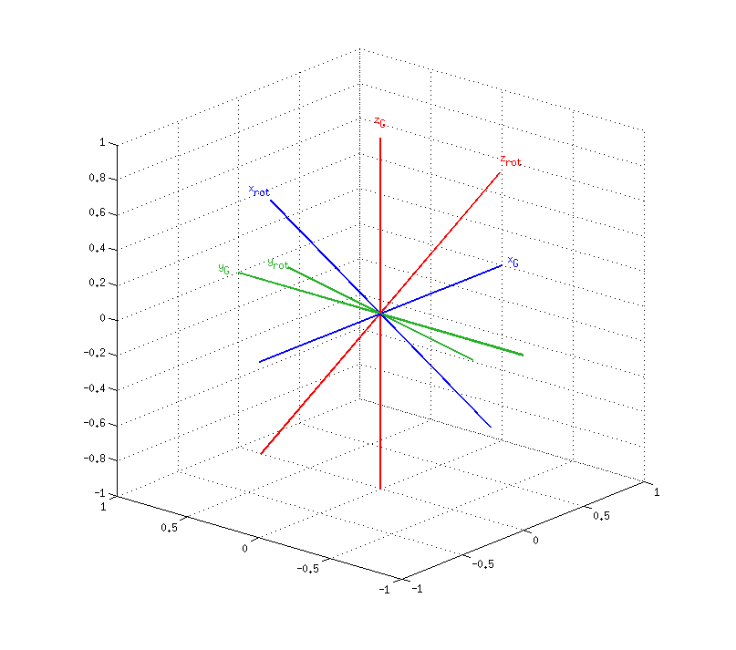 matlab  octave rotations library download