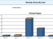 Print activity charts by user