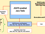 JSAFS Java API for SAFS Test Automation