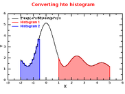 Histogram and a function