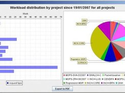A workload graph can be built by project, work or request