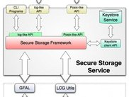 Secure Storage Service component