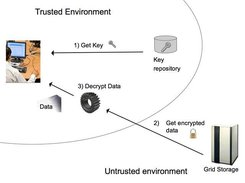 Secure Storage Service: data retrieve process