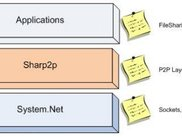 Sharp2p helps you including p2p in your software