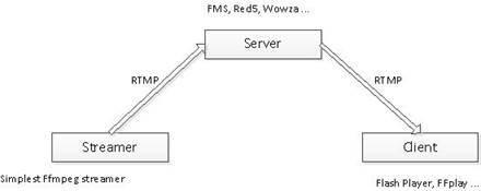 simplest ffmpeg streamer download | SourceForge net