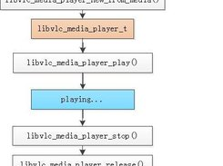simplest libVLC example download | SourceForge net