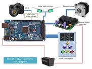 Slidee Controller block diagram
