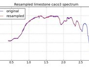 Resampled spectrum from the ASTER spectral library