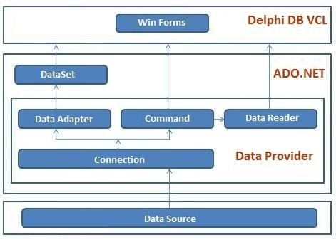 SqlClientDAC for Delphi download | SourceForge net