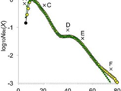 Least-squares fitting to experimental amylopectin CLD