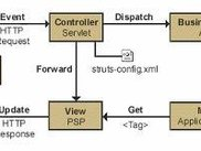 Studs MVC UML Diagram