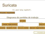 Diagrama de partidas de trabajo (Job entry diagram)