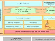 The-B Framework Technical Architecture