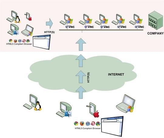 ThinVNC - Web Remote Desktop download   SourceForge net