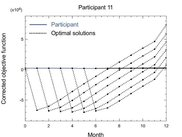 Comparing participant data to optimal solutions